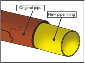 cured-in-place-pipe